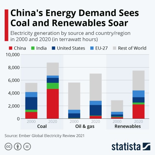 Infographic: China's Energy Demand Sees Coal and Renewables Soar   Statista