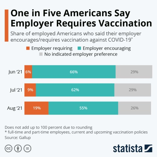 Infographic: One in Five Americans Say Employer Requires Vaccination | Statista