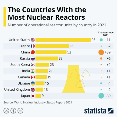Infographic: The Countries With the Most Nuclear Reactors   Statista