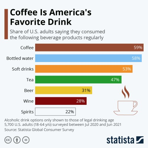 Infographic: Coffee Is America's Favorite Drink   Statista