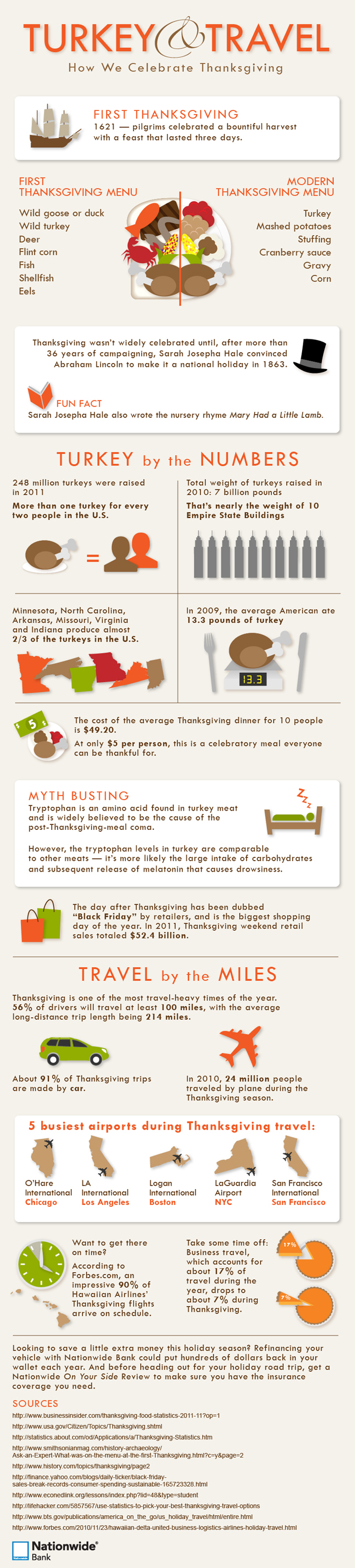 Learn interesting Thanksgiving facts and travel statistics in this Thanksgiving infographic.