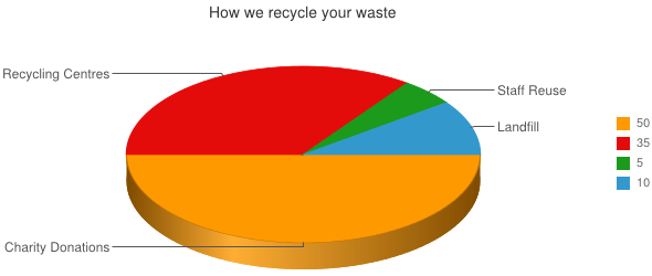 How we recycle your waste