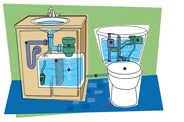 Aqus water recycling system