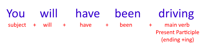 Future Perfect Continuous uses, form, timeline - Learn English Grammar