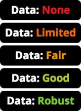 EWG data availability