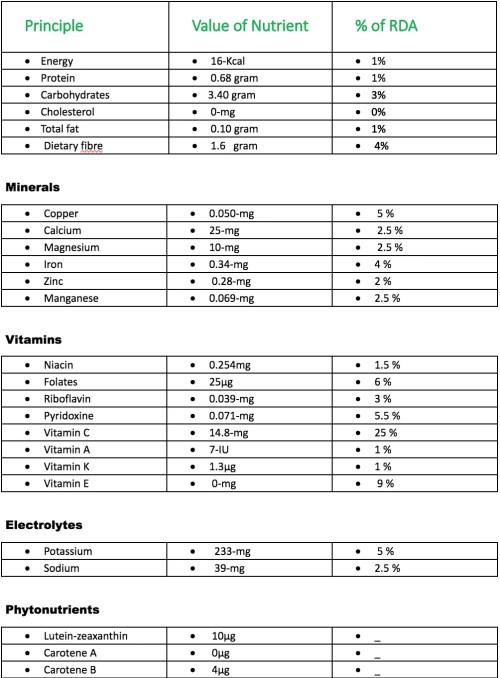 Radish Nutrition Facts