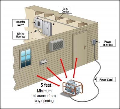 generator transfer switches  types and descriptions