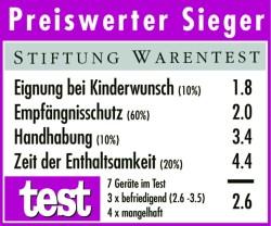 StiftungWarentest_cyclotest2plus_zdj. tabelki do badania 1