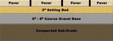 Travertine Paver Installation Base