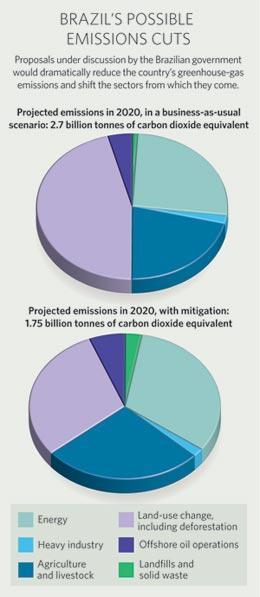 corte de emissoes de CO2 no brasil