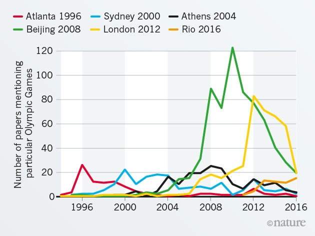 Graph: Papers per games. Beijing 2008 inspired the most papers, followed by London 2012.