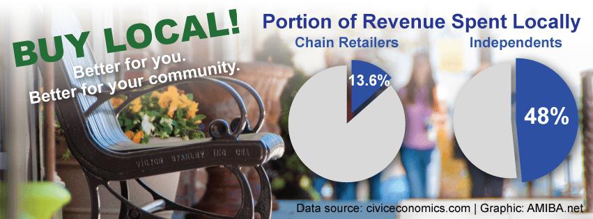 retail-graph