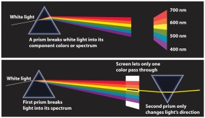 """Two diagrams showing the white light experiment. The captions read: """"A prism breaks white light into its component colours or spectrum. From violet to red: 400 nm, 500 nm, 600 nm, 700 nm."""" """"First prism breaks light into its spectrum. Screen lets only one colour pass through. Second prism only changes light's direction."""""""