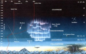 A diagram illustrating the different layers of our Earth's atmosphere.