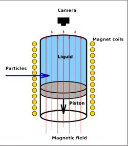 A diagram explaining the principle of the bubble chamber.