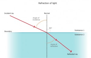 A diagram explaining the refraction of light through water.