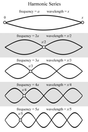 A diagram showing a harmonic series of waves, from frequency = a to frequency = 5a, from wavelength = x to wavelength = x/5.