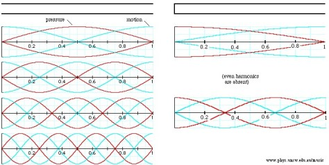 Diagrams quantifying Open and Closed Waves. Source: UNSW