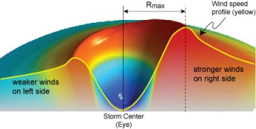 A diagram showing a schematic cross-section of a hurricane wind field.