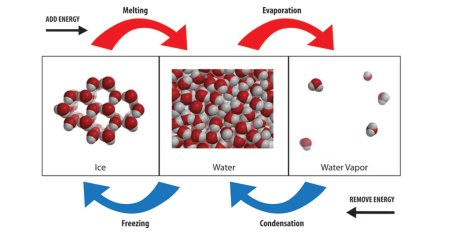 A diagram illustrating the different physical states of water, from melting to evaporation, and from condensation to freezing.