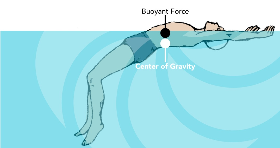 how to stay afloat in water