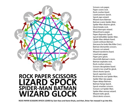 A schematic diagram and instructions explaining how the game of Rock, Paper, Scissors, Lizard, Spock, Spider-Man, Batman, Wizard, Glock.