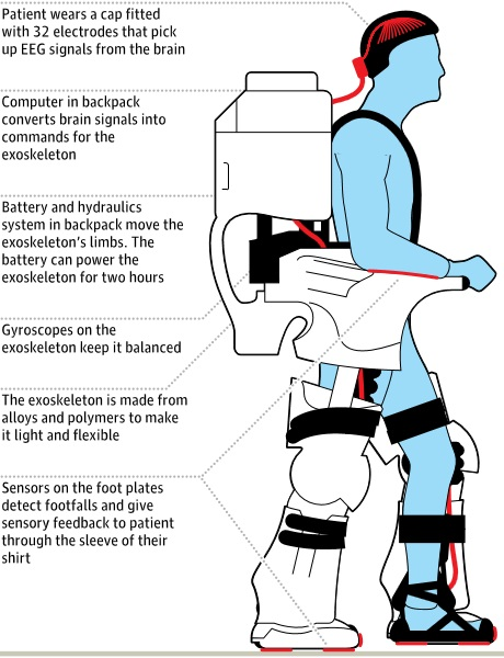 """A functional diagram of the mind-controlled exoskeleton. The captions read: """"Patient wears a cap fitted with 32 electrodes that pick up EEG signals from the brain. Computer in backpack converts brain signals into commands for the exoskeleton. Battery and hydraulics system in backpack move the exoskeleton's limbs. The battery can power the exoskeleton for two hours. Gyroscopes on the exoskeleton keep it balanced. The exoskeleton is made from alloys and polymers to make it light and flexible. Sensors on the foot plates detect footfalls and give sensory feedback to patient through the sleeve of their shirt."""""""