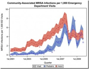 A graph showing the number of Community-Associated MRSA Infections per 1,000 Emergency Department Visits between 2001 and 2009.