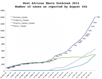 A graph showing the number of cases of the illness by country, as reported by 4 August during the West African Ebola 2014 Outbreak.