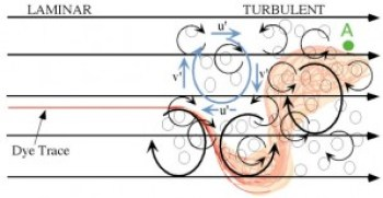 A graph showing the flow of an airplane turbulence. Source: MIT