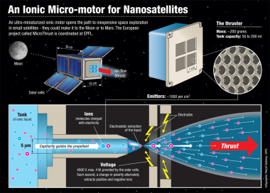 An infographic explaining the idea behind the Ionic Micro-motor that powers Nanosatellites.