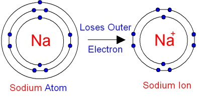 A diagram showing the formation of a Sodium atom ion.
