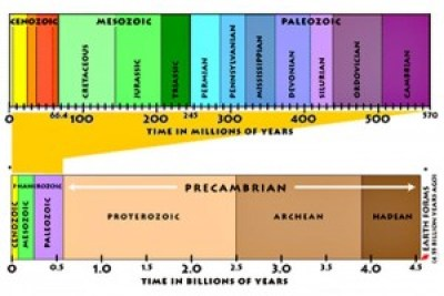 A chronological diagram of Earth's geological timescale in millions and billions of years.