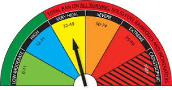 A diagram showing the Fire Danger Rating Index.