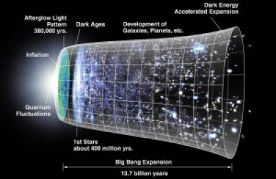 A diagram explaining the inflation and expansion of the Universe, with the associated timeline.