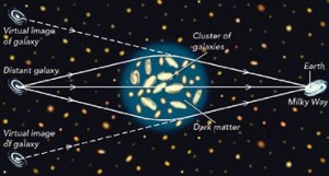 A diagram explaining the principle of Gravitational Lensing and the curved paths of light due to the pull of gravity.