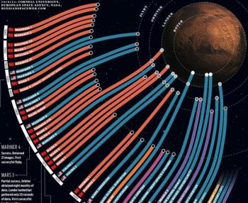 An infographic highlighting the success/failure history of successive Mars Missions.