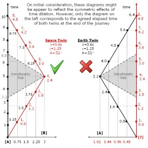 A spacetime diagram explaining Langevin's twin paradox. On initial consideration, these diagrams might appear to reflect the symmetric effects of time dilation. However, only the diagram on the left corresponds to the agreed elapsed time of both twins at the end of the journey.