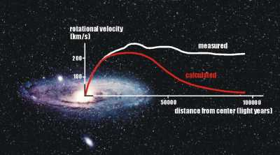 A graph showing the rotational curve of a galaxy - an evidence of missing matter in the Universe.