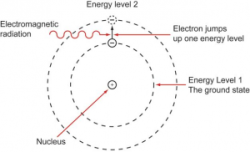 A diagram showing the transition energy levels of the electron in a caesium atom.