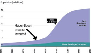 A graph showing the massive growth in World population since the invention of the Haber-Bosch process.