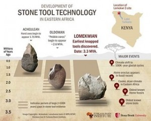 An infographic showing the development of stone tool technology in Eastern Africa Source: Turkana Basin Institute & Stony Brook University.