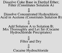 "A slide describing the relatively simple chemical recipe for making cocaine hydrochloride. The caption reads: ""Dissolve Coke Base in Diethyl Ether; Filter (Constitutes Solution A). Dissolve Concentrated Hydrochloric Acid in Acetone (Constitutes Solution B). Add Solution A to Solution B; Mix Thoroughly and Let Sit (Cocaine Hydrochloride Precipitates). Filter and Dry. Cocaine Hydrochloride."""