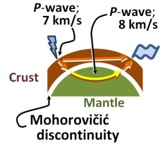 A diagram explaining the Mohorovicic discontinuity refraction of the P-wave.