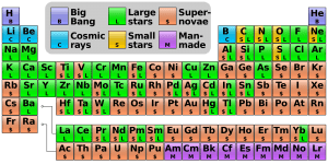 A Periodic Table showing the cosmogenic origin of the elements.