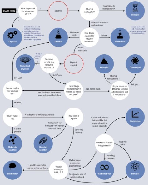 An infographic showing lateral thinking is important in a sciencist's career.