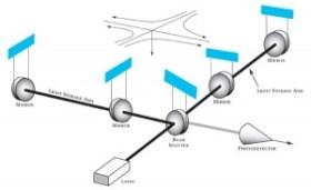 A diagram explaining the basic design of the LIGO interferometer apparatus.