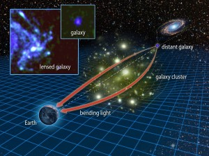 A diagram explaining how the bending of light rays in space can be used for observational purposes in the technique of gravitational lensing.