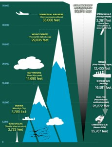 An infographic diagram comparing the altitudes of some of the highest mountains on Earth, with the depths of the Mariana Trench.