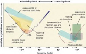 Two graphs showing the gravity waves sources for targets with LIGO and LISA.